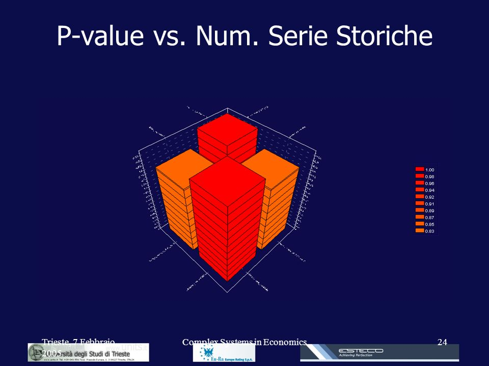 P-value vs. Num. Serie Storiche