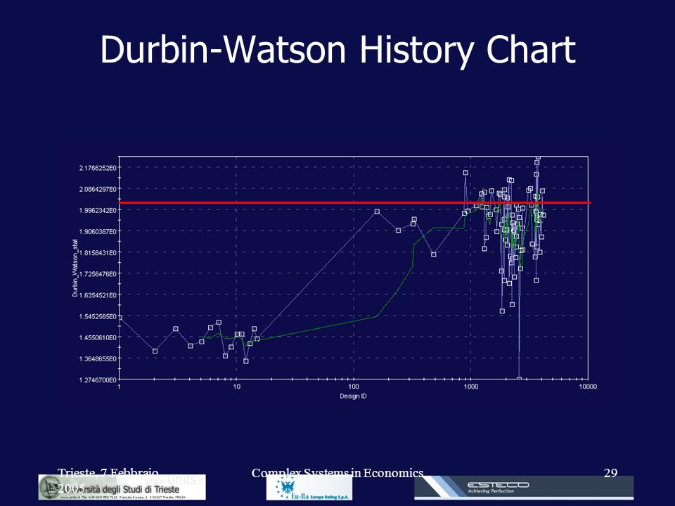 Durbin-Watson History Chart