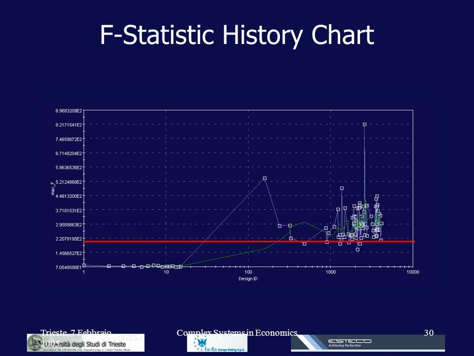 F-Statistic History Chart