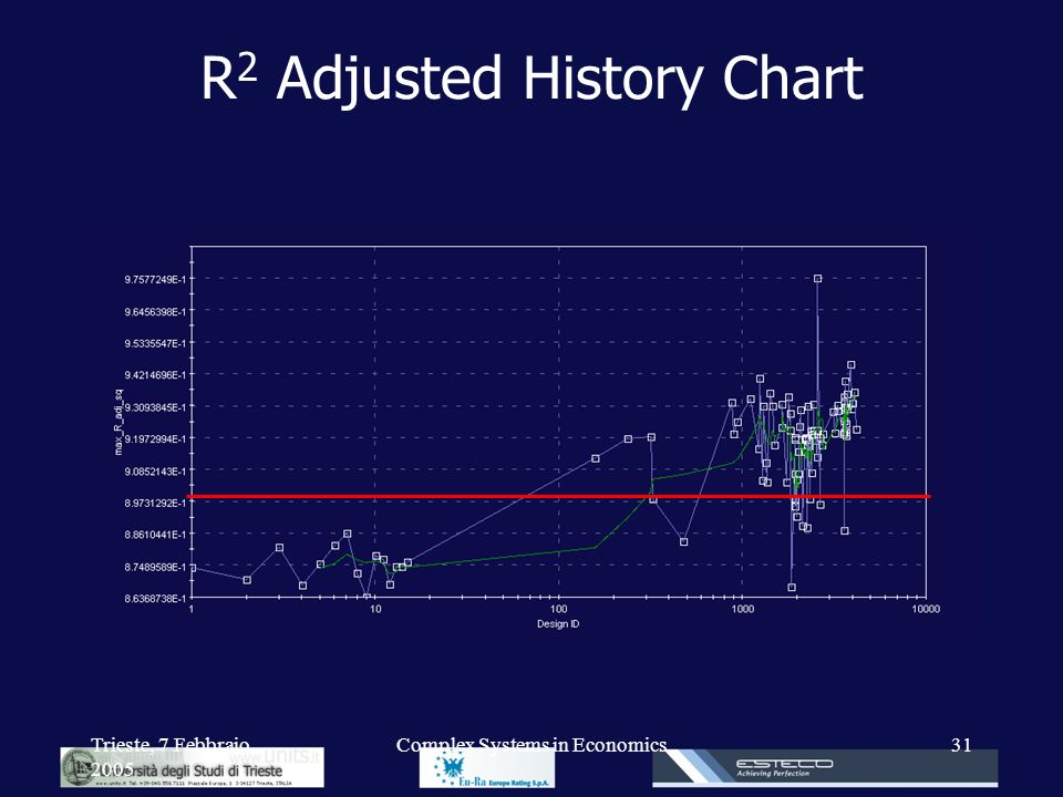 R2 Adjusted History Chart