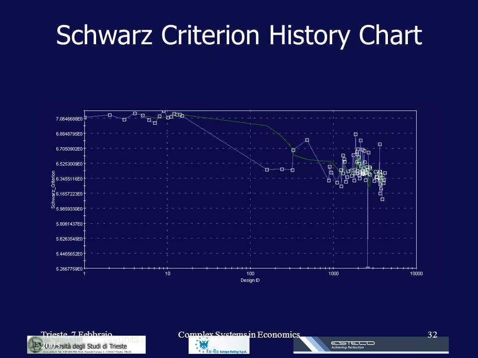 Schwarz Criterion History Chart
