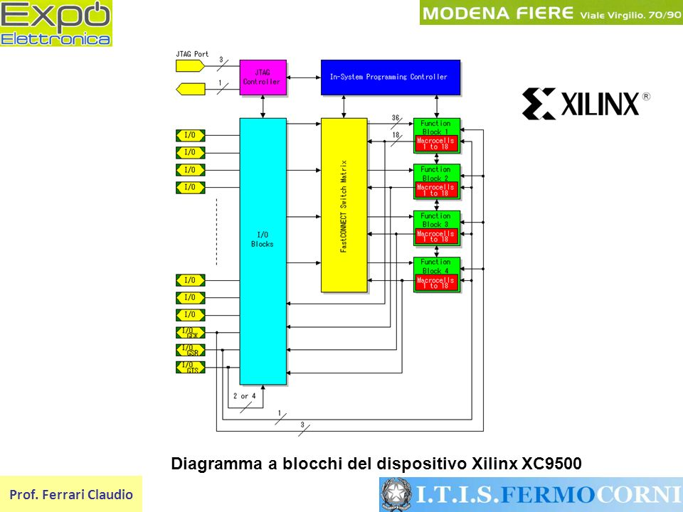 Diagramma a blocchi del dispositivo Xilinx XC9500
