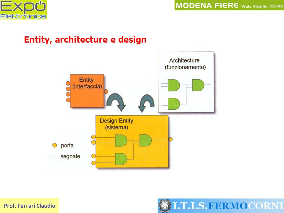 Entity, architecture e design