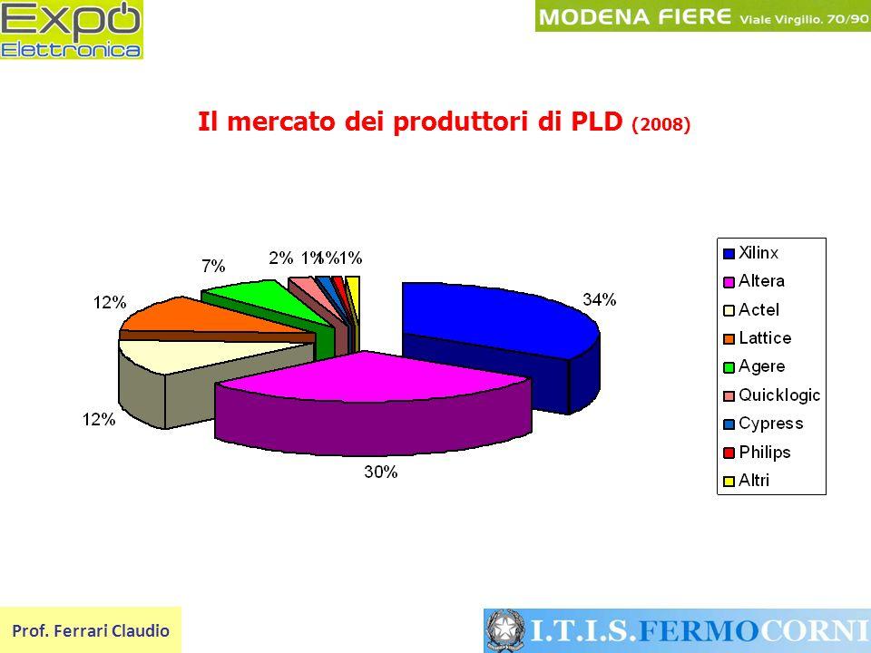 Il mercato dei produttori di PLD (2008)