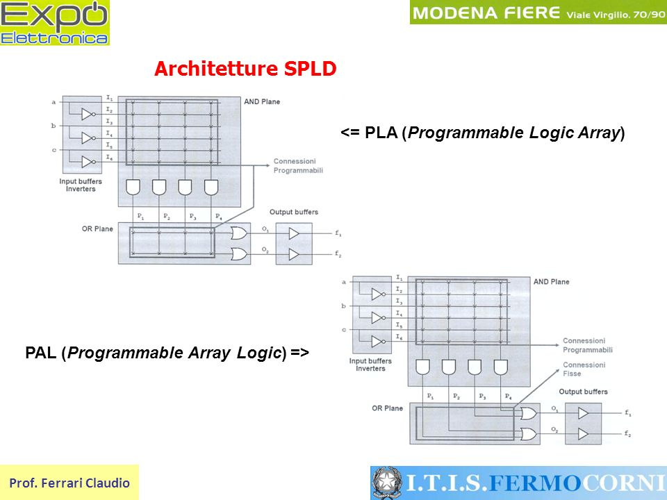 Architetture SPLD <= PLA (Programmable Logic Array)