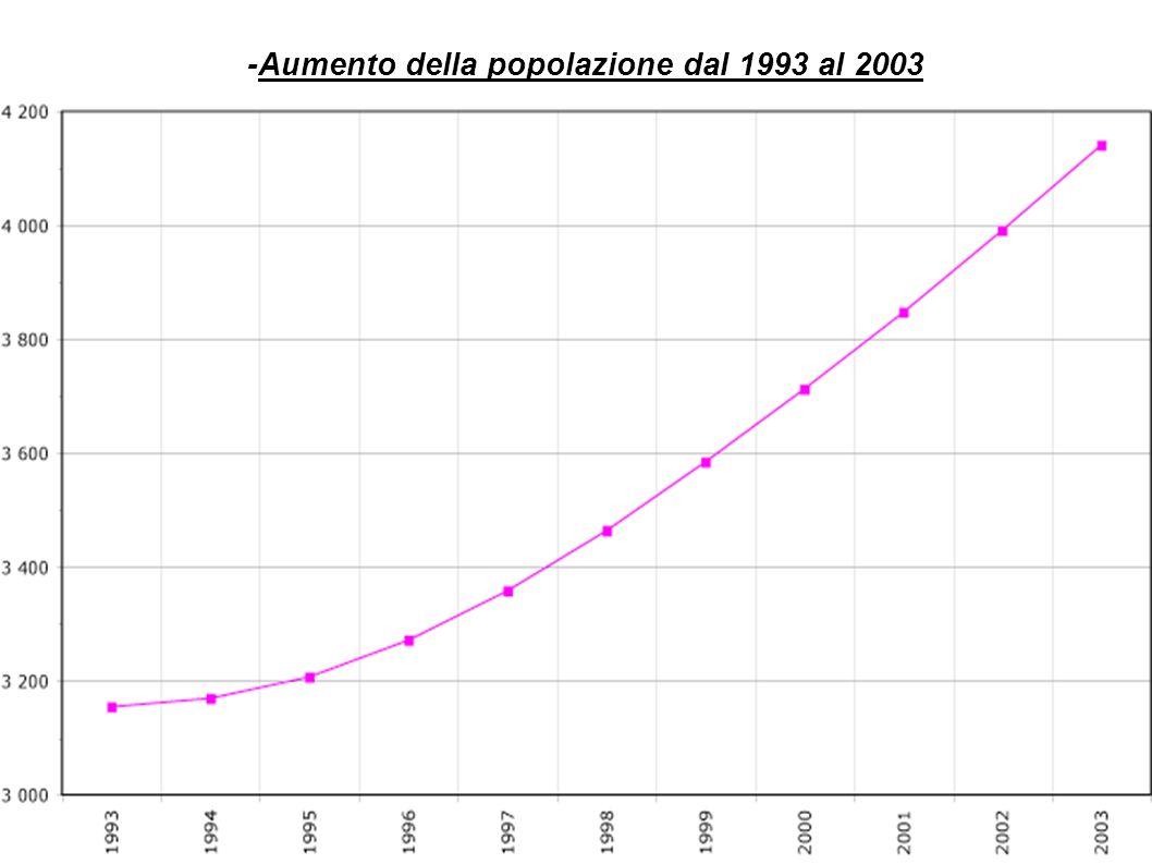 -Aumento della popolazione dal 1993 al 2003