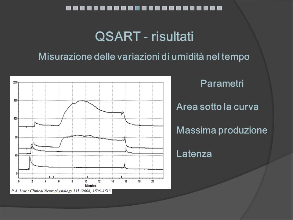 Misurazione delle variazioni di umidità nel tempo