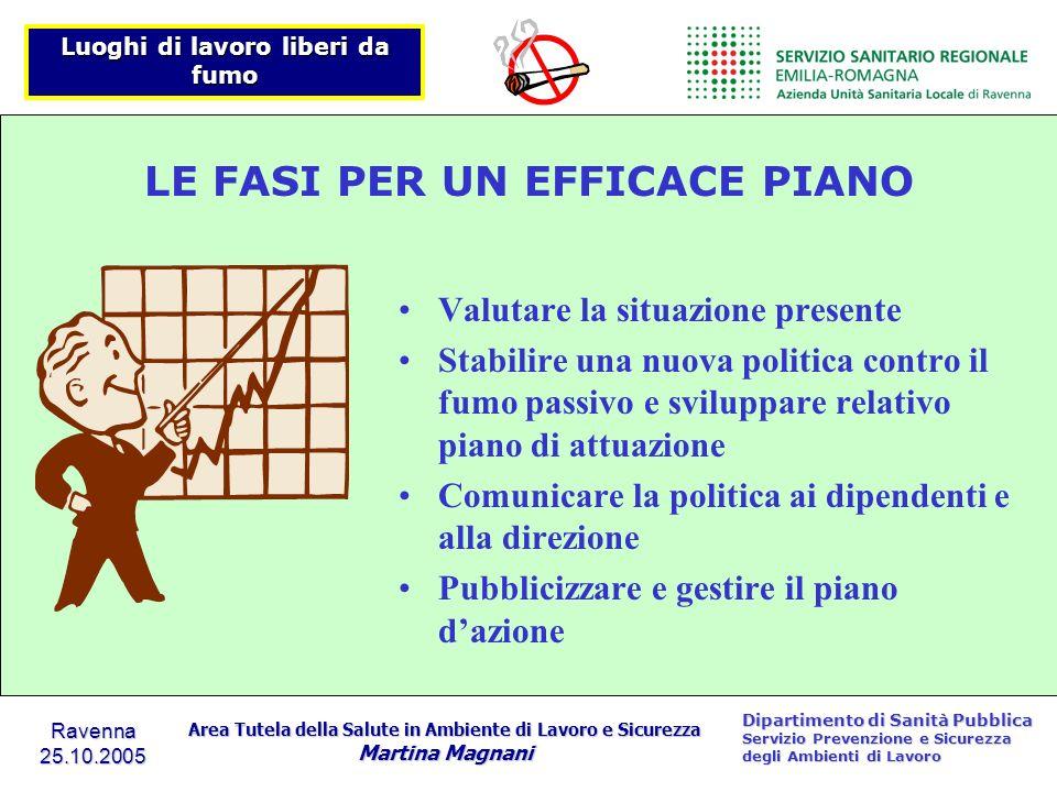 LE FASI PER UN EFFICACE PIANO