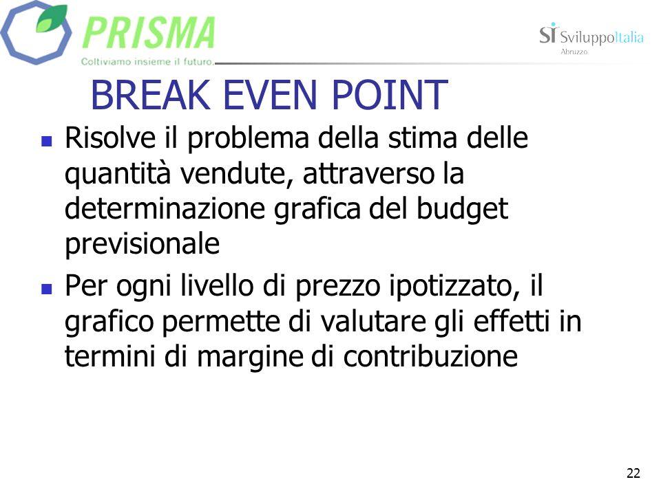 BREAK EVEN POINT Risolve il problema della stima delle quantità vendute, attraverso la determinazione grafica del budget previsionale.