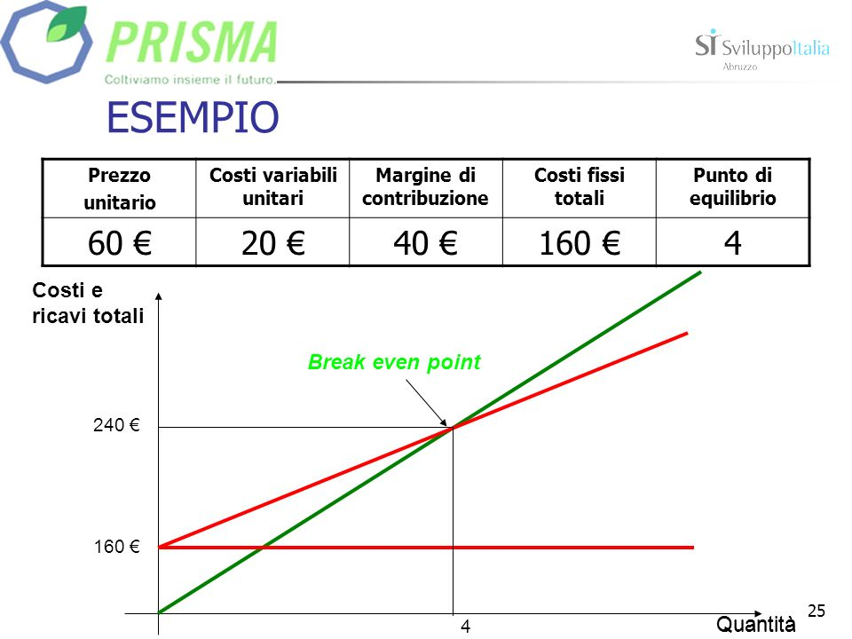 Costi variabili unitari Margine di contribuzione