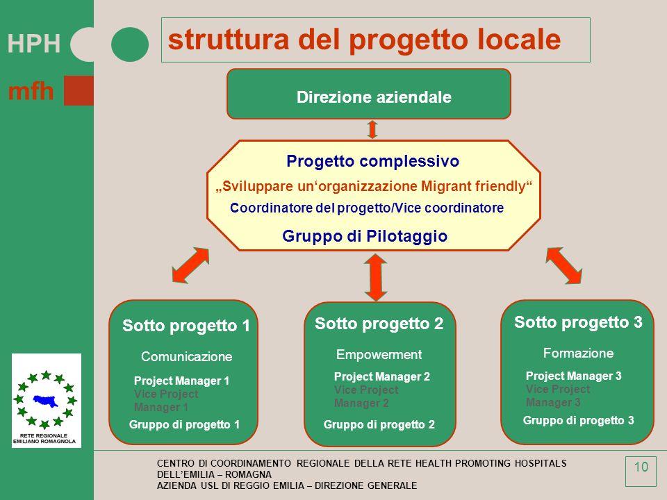 struttura del progetto locale