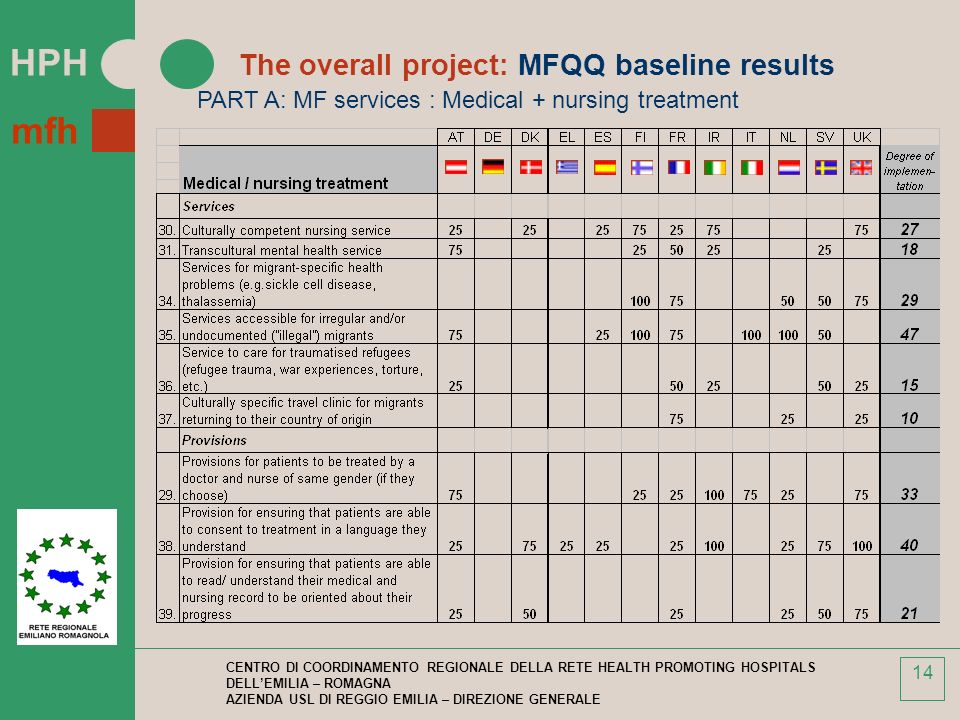 The overall project: MFQQ baseline results