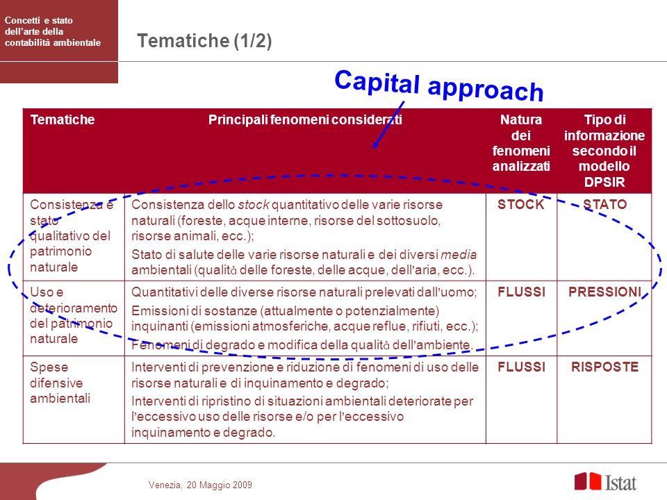 Capital approach Tematiche (1/2) Tematiche