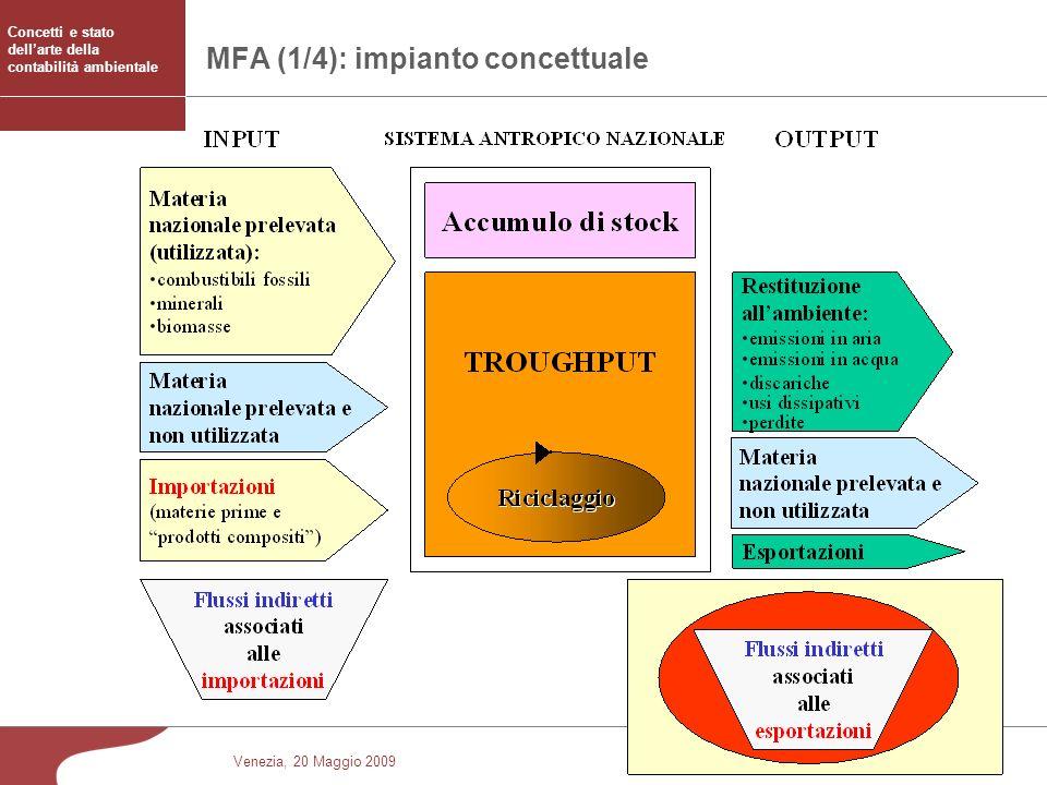 MFA (1/4): impianto concettuale