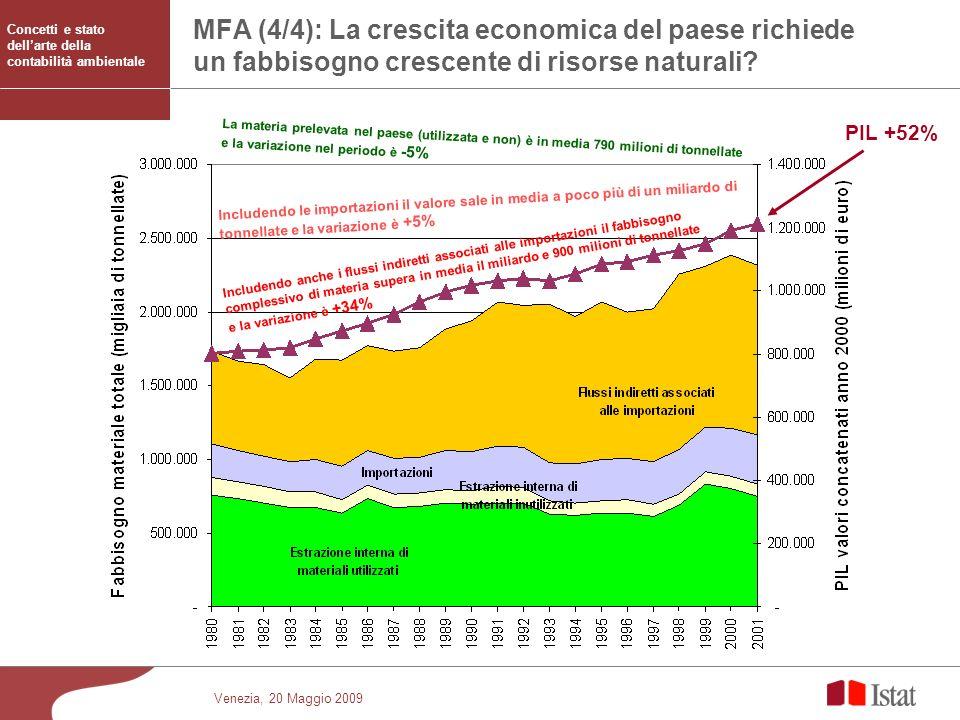 MFA (4/4): La crescita economica del paese richiede un fabbisogno crescente di risorse naturali