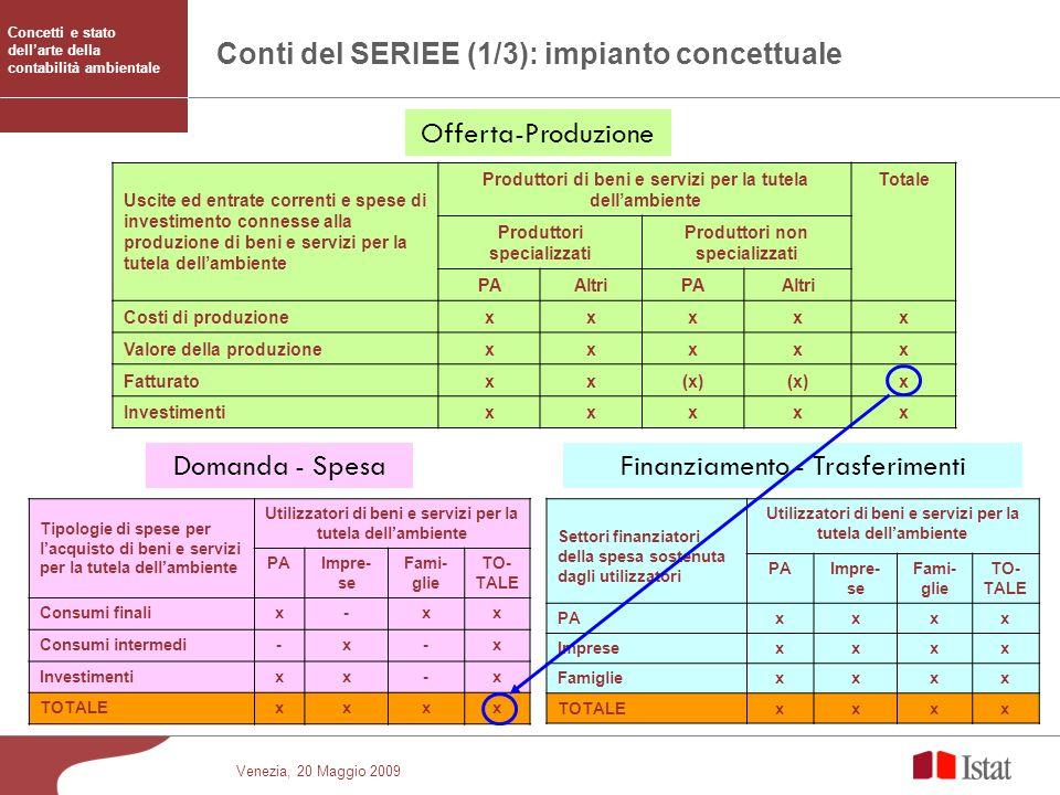 Conti del SERIEE (1/3): impianto concettuale