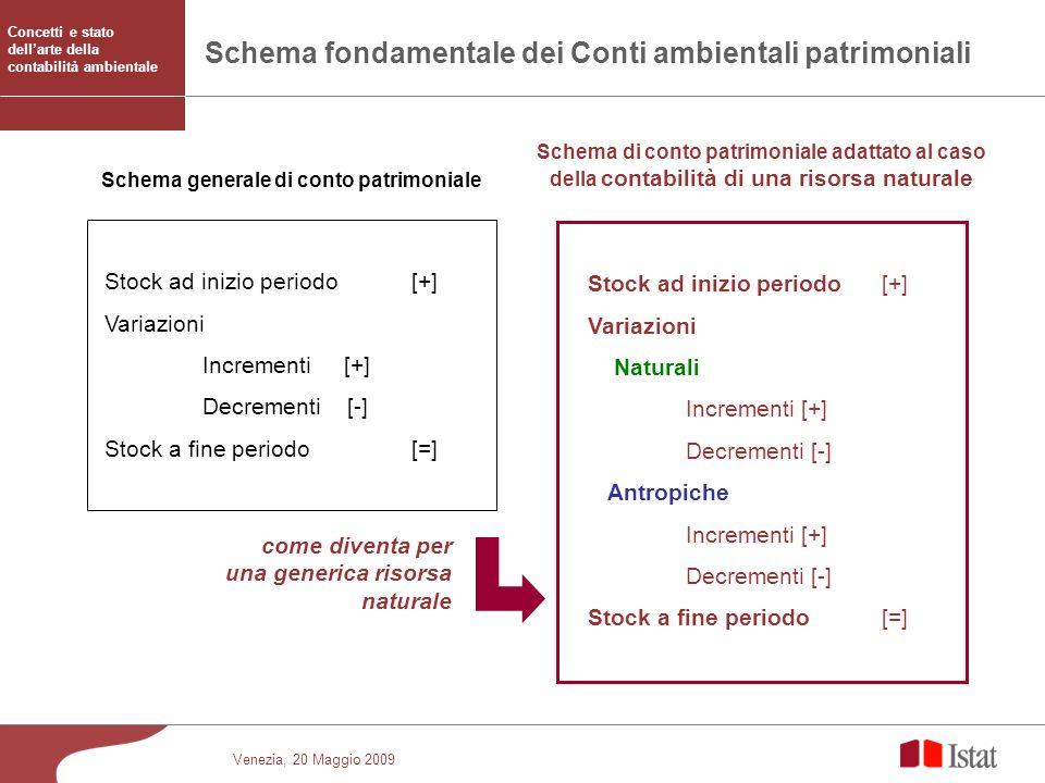 Schema generale di conto patrimoniale