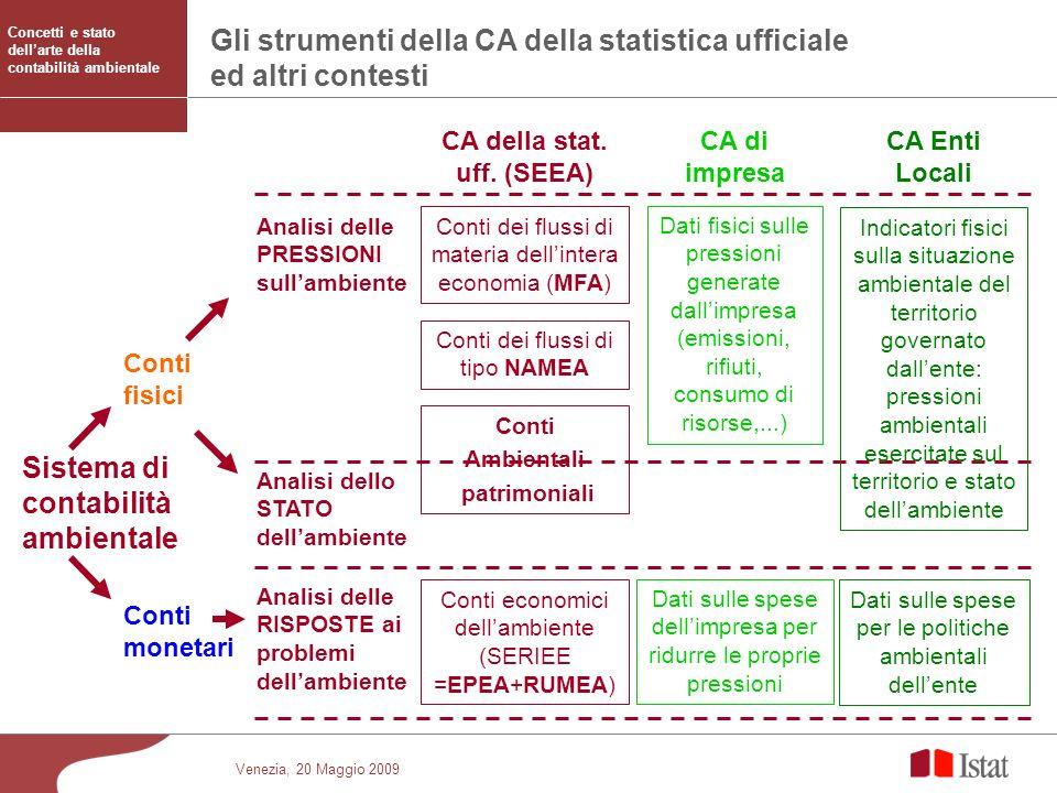 Gli strumenti della CA della statistica ufficiale ed altri contesti
