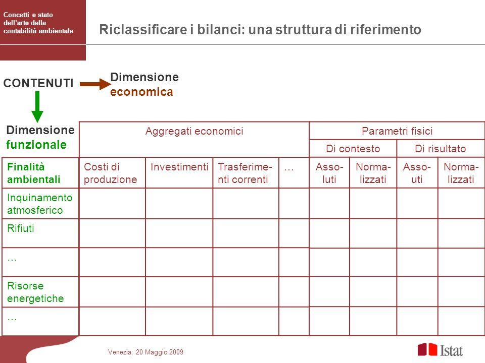 Riclassificare i bilanci: una struttura di riferimento