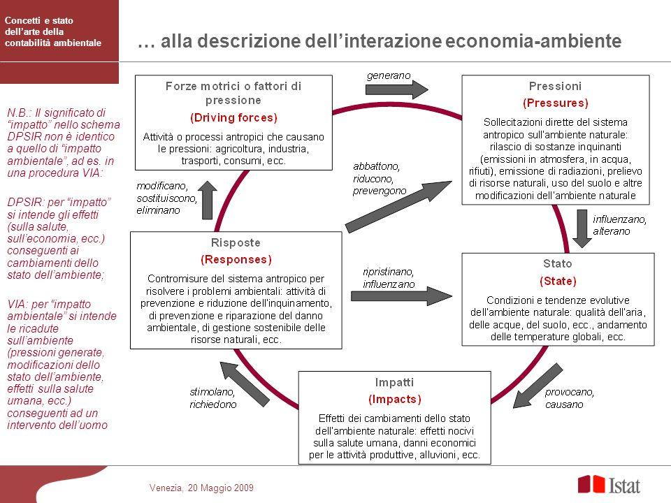 … alla descrizione dell'interazione economia-ambiente