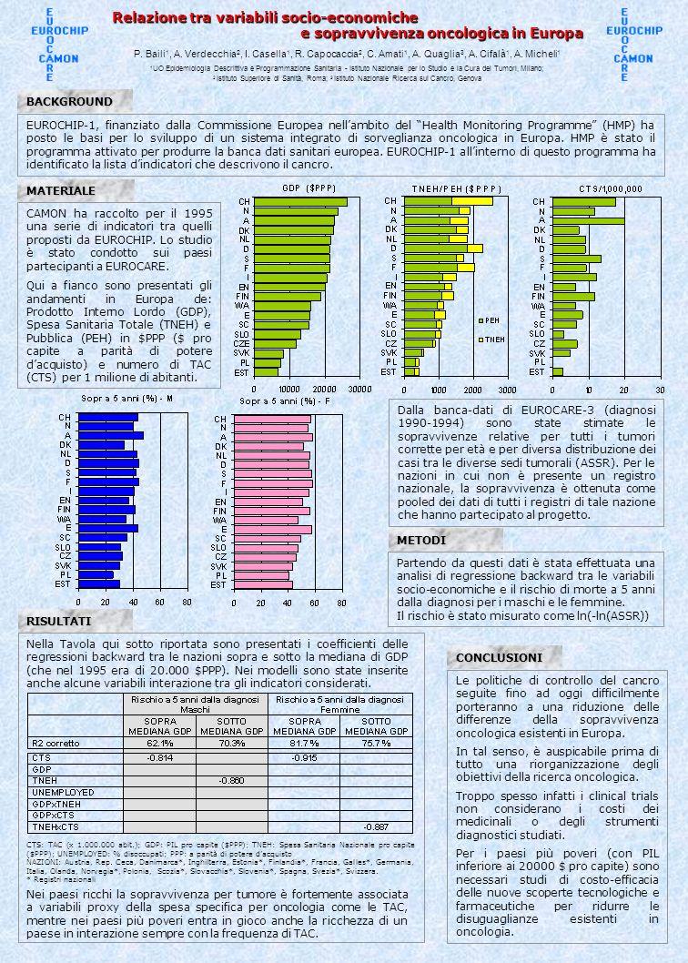 Relazione tra variabili socio-economiche