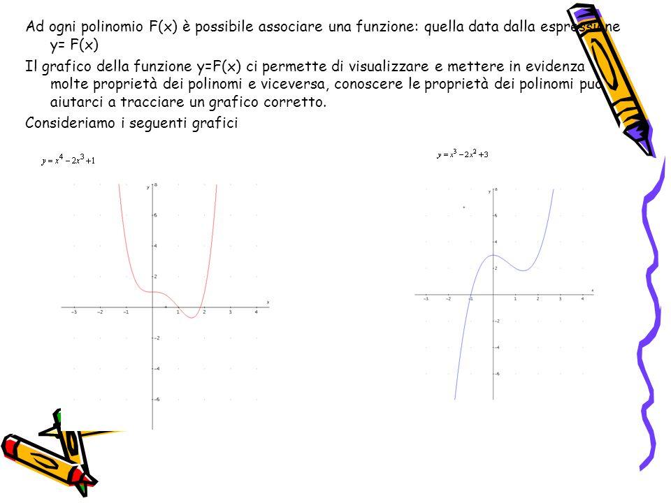 Ad ogni polinomio F(x) è possibile associare una funzione: quella data dalla espressione y= F(x)