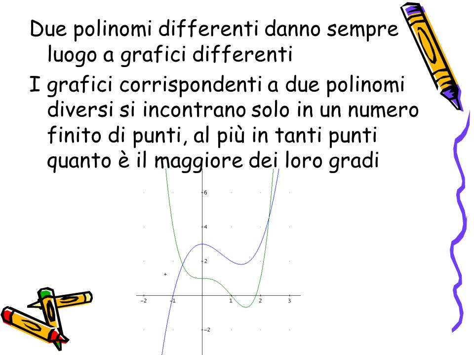 Due polinomi differenti danno sempre luogo a grafici differenti