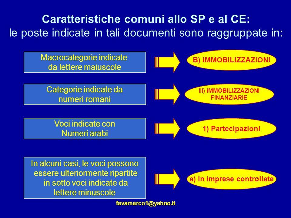 III) IMMOBILIZZAZIONI a) In imprese controllate