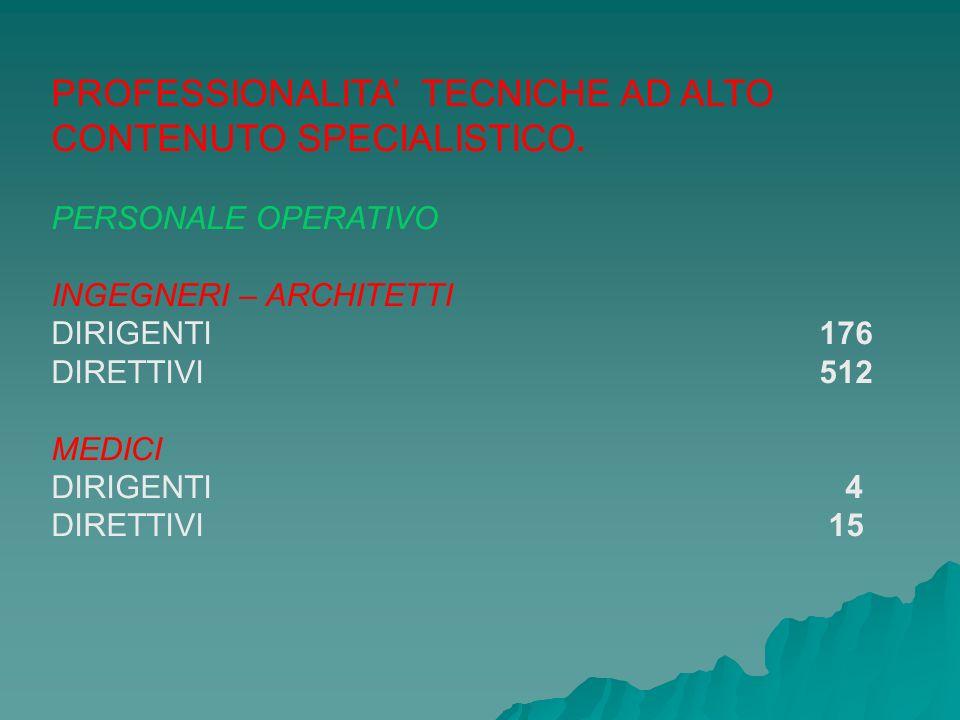 PROFESSIONALITA' TECNICHE AD ALTO CONTENUTO SPECIALISTICO.