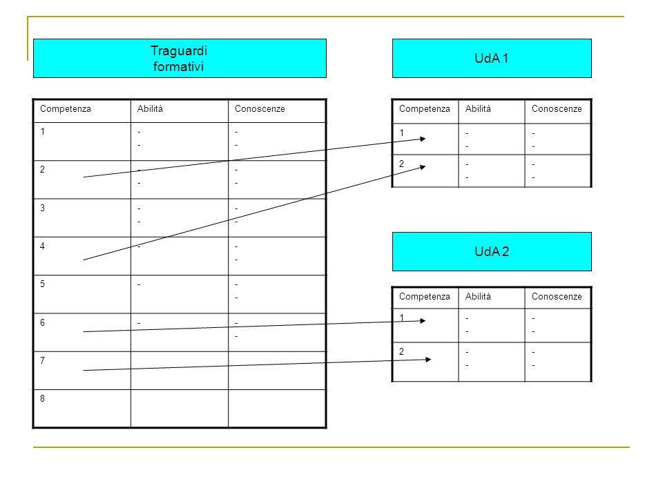 Traguardi UdA 1 formativi UdA 2 Competenza Abilità Conoscenze 1 - 2 3