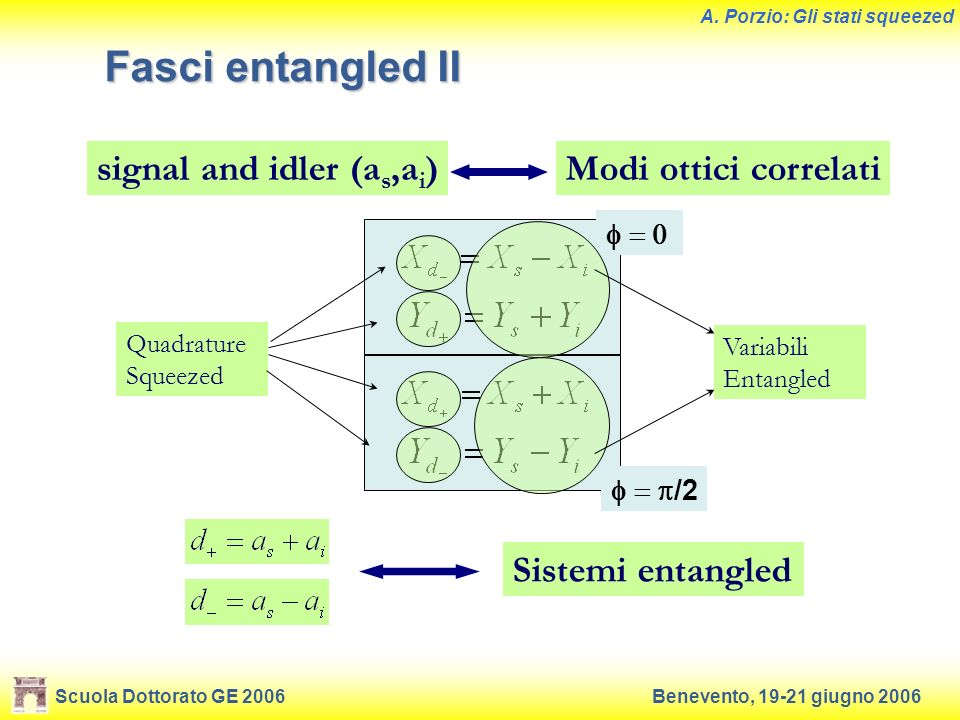 Fasci entangled II signal and idler (as,ai) Modi ottici correlati