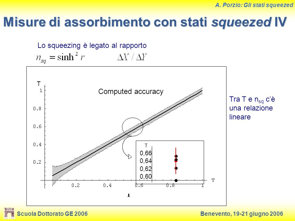 Misure di assorbimento con stati squeezed IV