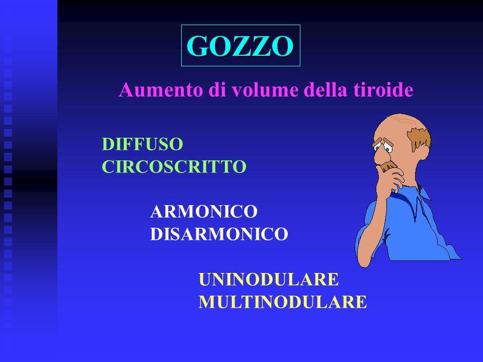 GOZZO Aumento di volume della tiroide DIFFUSO CIRCOSCRITTO ARMONICO