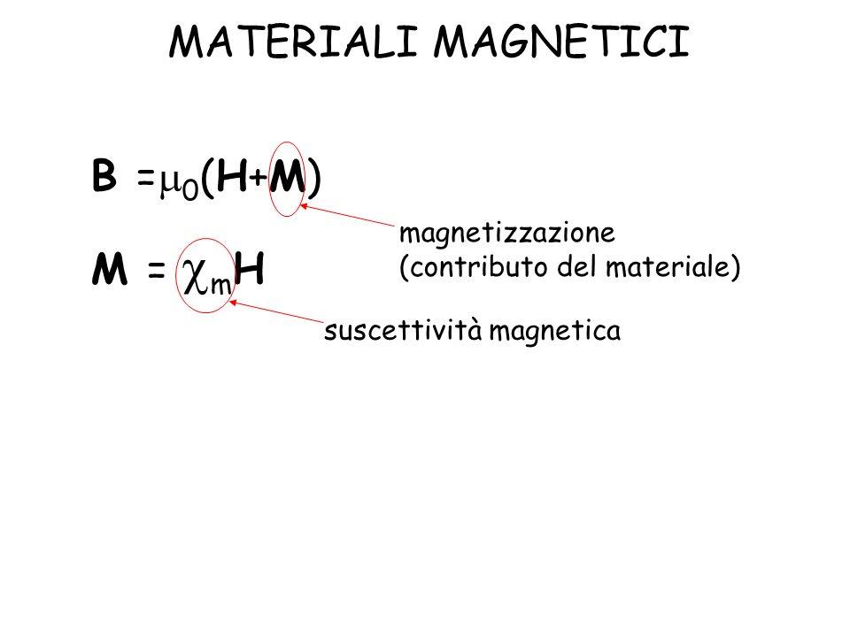 MATERIALI MAGNETICI B =m0(H+M) M = cmH