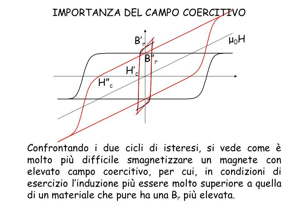 IMPORTANZA DEL CAMPO COERCITIVO