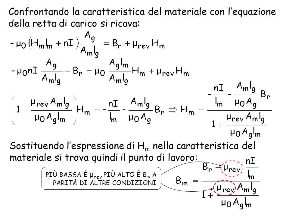 Confrontando la caratteristica del materiale con l'equazione della retta di carico si ricava: