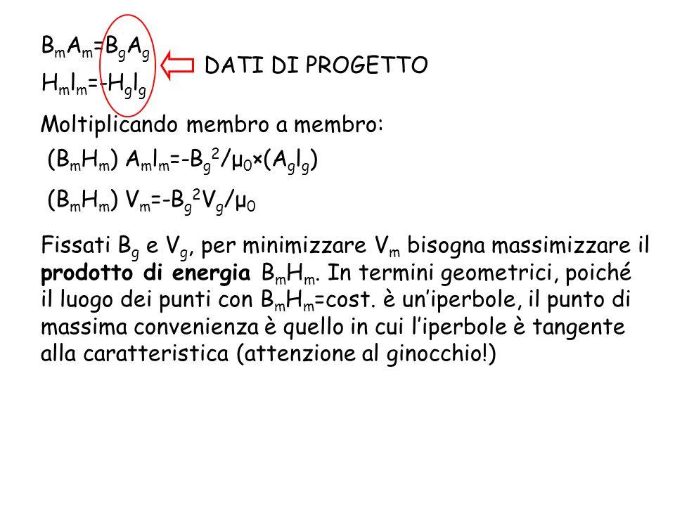 BmAm=BgAg DATI DI PROGETTO. Hmlm=-Hglg. Moltiplicando membro a membro: (BmHm) Amlm=-Bg2/μ0×(Aglg)