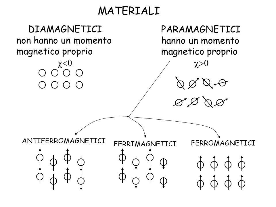 MATERIALI DIAMAGNETICI non hanno un momento magnetico proprio c<0