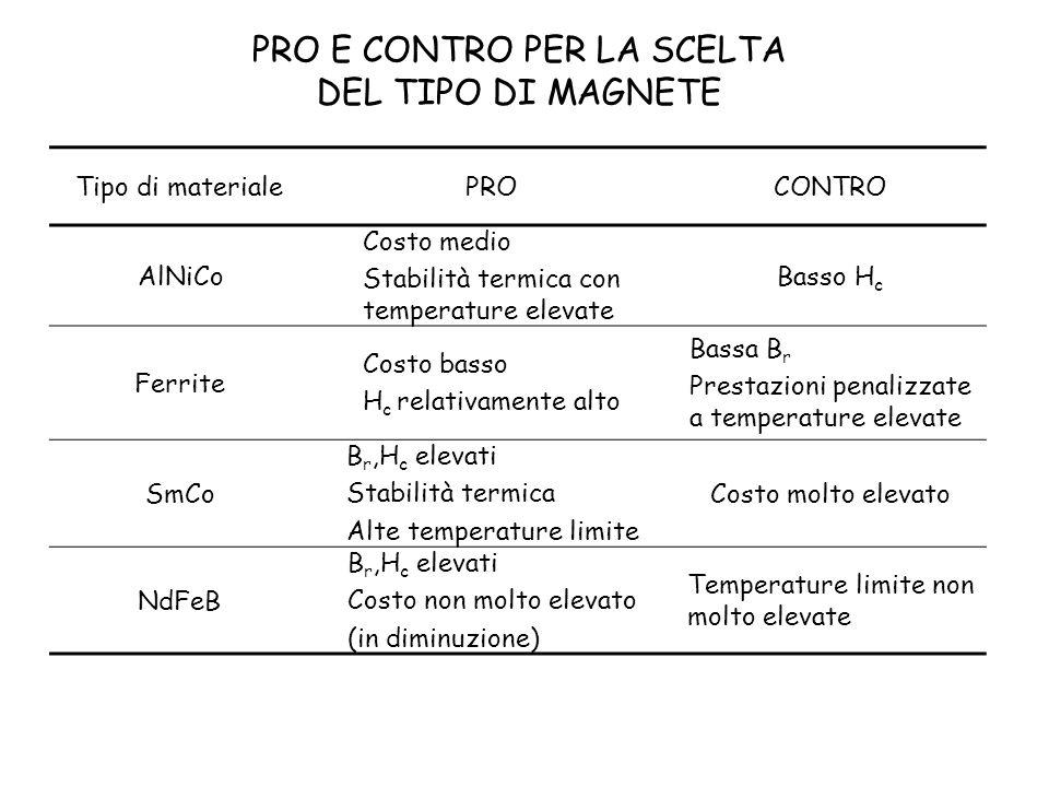 PRO E CONTRO PER LA SCELTA DEL TIPO DI MAGNETE