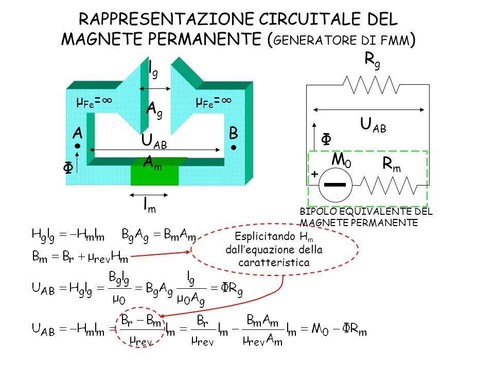 RAPPRESENTAZIONE CIRCUITALE DEL MAGNETE PERMANENTE (GENERATORE DI FMM)