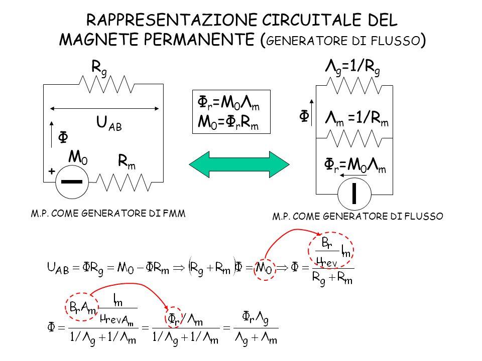 RAPPRESENTAZIONE CIRCUITALE DEL MAGNETE PERMANENTE (GENERATORE DI FLUSSO)