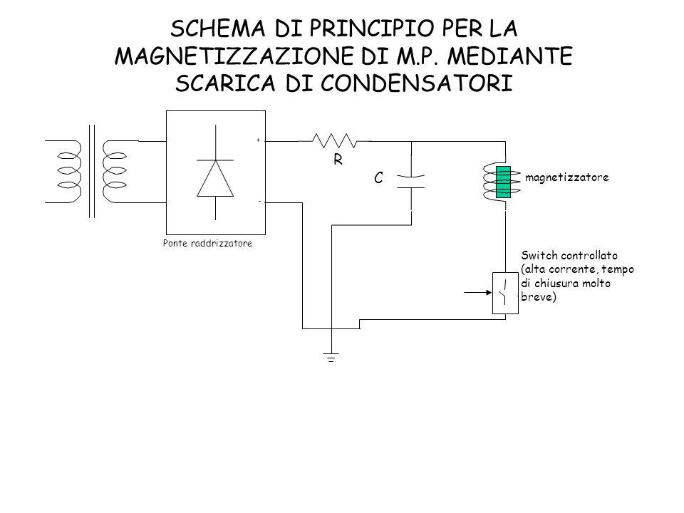 SCHEMA DI PRINCIPIO PER LA MAGNETIZZAZIONE DI M. P