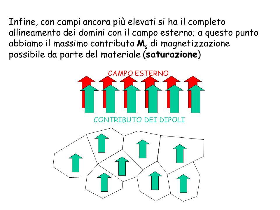 Infine, con campi ancora più elevati si ha il completo allineamento dei domini con il campo esterno; a questo punto abbiamo il massimo contributo Ms di magnetizzazione possibile da parte del materiale (saturazione)