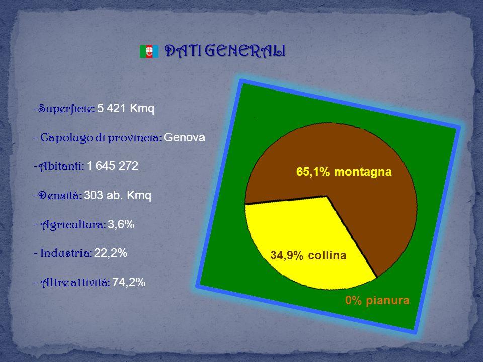 DATI GENERALI -Superficie: 5 421 Kmq - Capolugo di provincia: Genova
