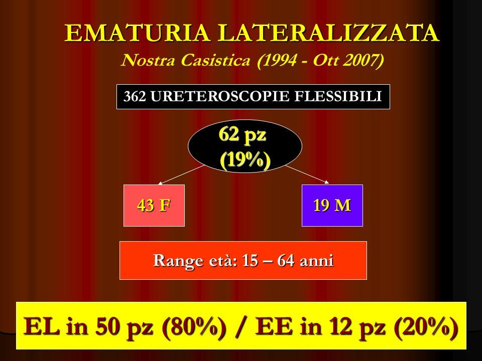 EMATURIA LATERALIZZATA Nostra Casistica (1994 - Ott 2007)