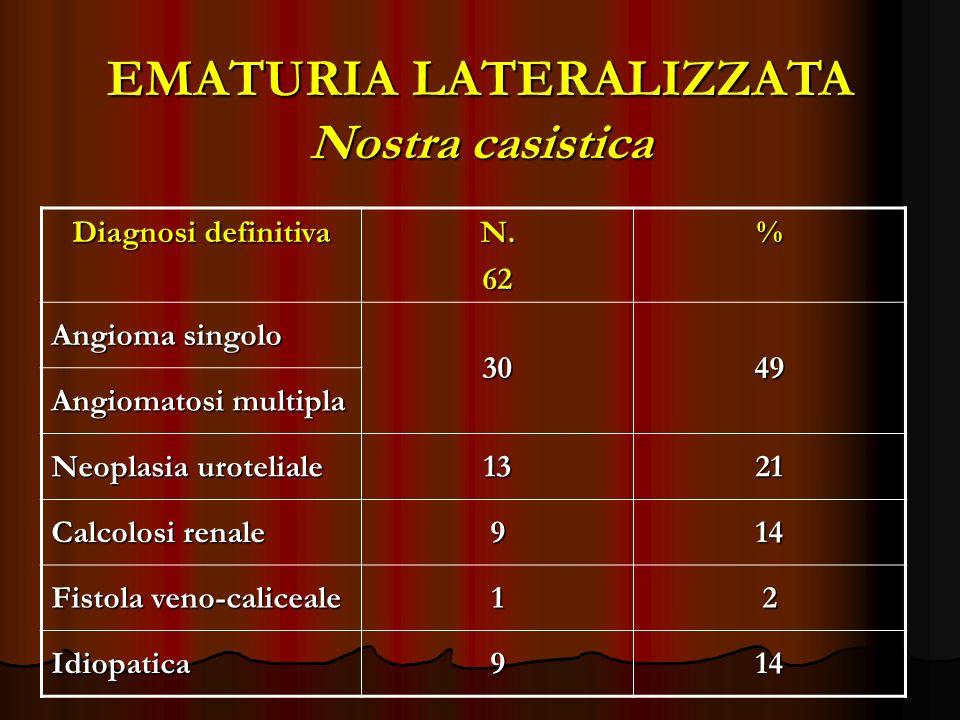 EMATURIA LATERALIZZATA Nostra casistica
