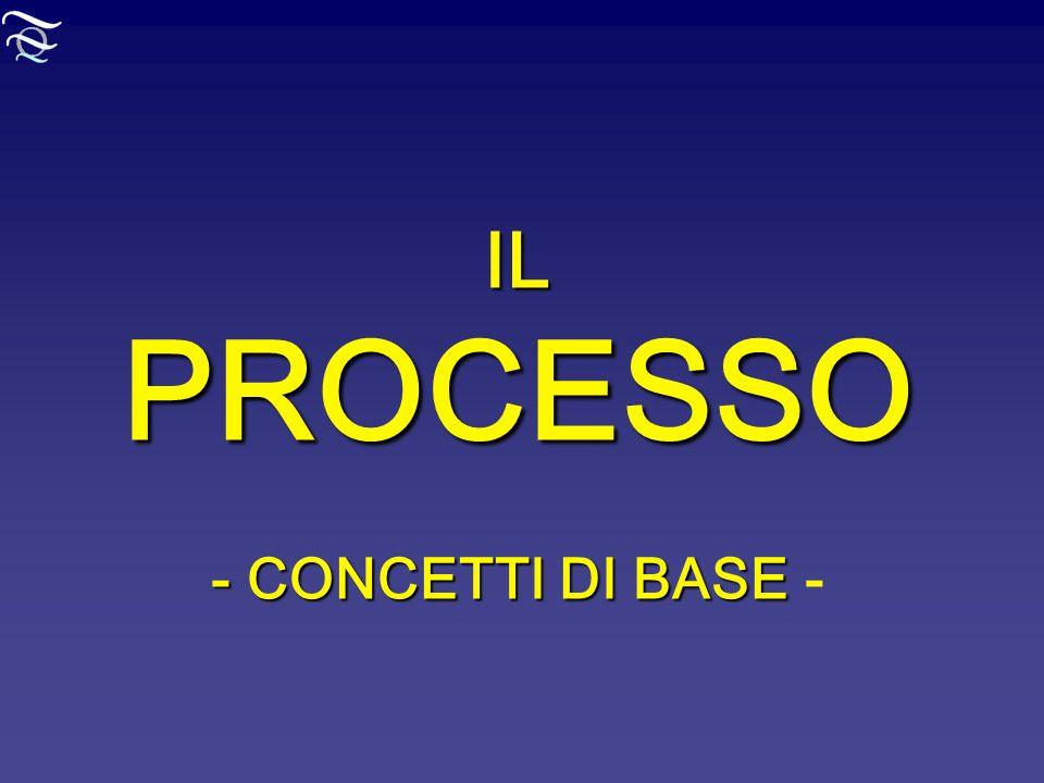 IL PROCESSO - CONCETTI DI BASE -