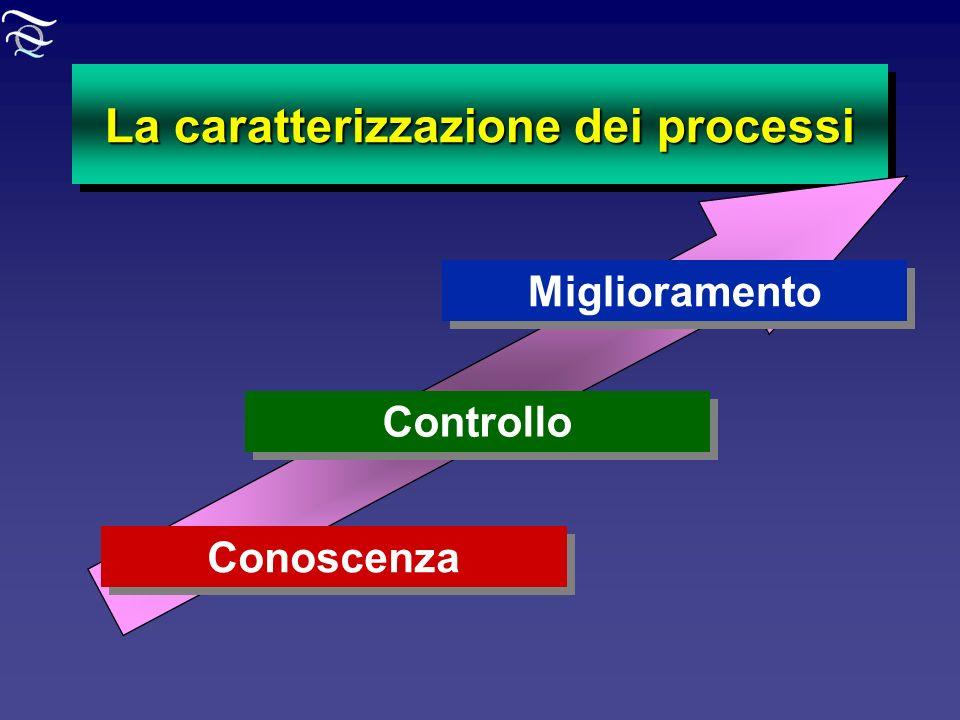 La caratterizzazione dei processi