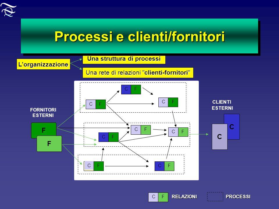 Processi e clienti/fornitori