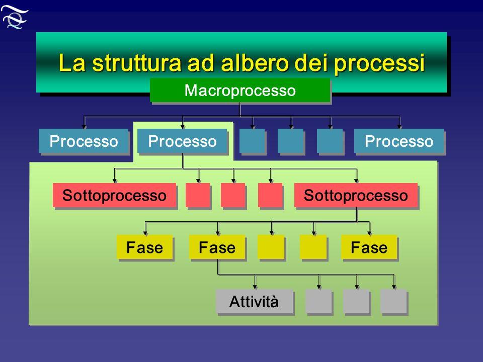 La struttura ad albero dei processi